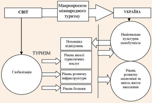 Напрями впливу соціокультурних комунікацій на розвиток України при реалізації макропроектів міжнародного туризму
