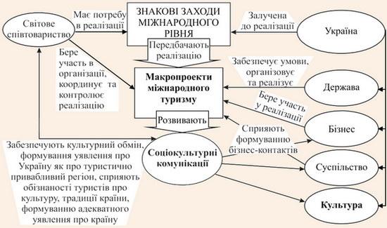 Роль та місце соціокультурних комунікацій у реалізації в Україні макропроектів міжнародного туризму