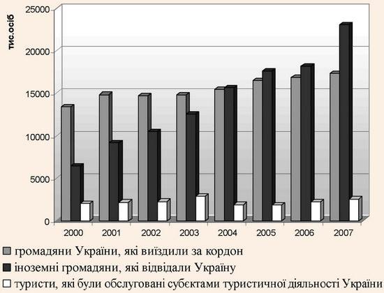 Розвиток туристичної галузі України в 2000-2007 рр.