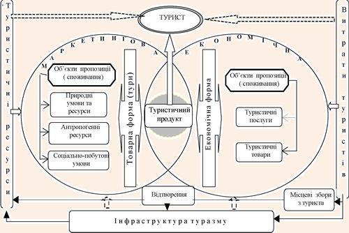 Двоєдина характеристика системи формування валового туристичного продукту