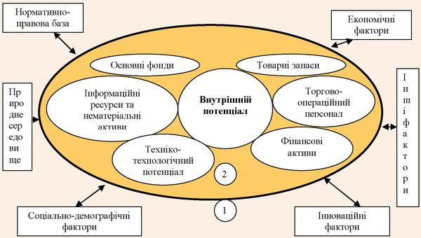 Формалізована схема процесу формування потенціалу підприємств