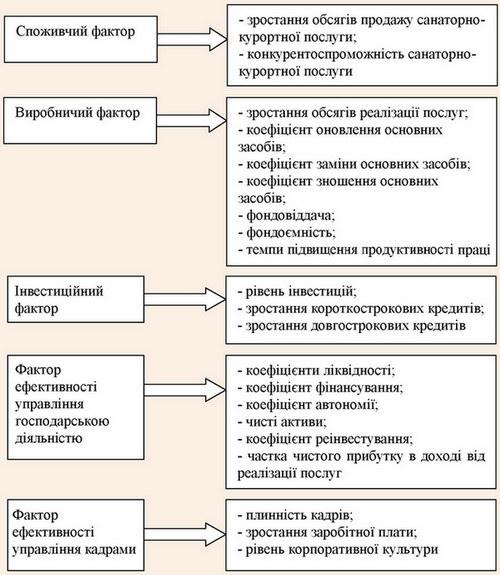 Фактори та показники, що визначають ефективність управління інноваційною діяльністю закладів санаторно-курортної сфери