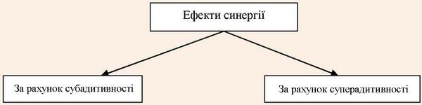 Види ефектів синергії