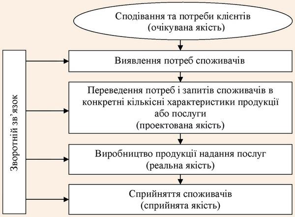 Цикл управління взаємовідносинами зі споживачами