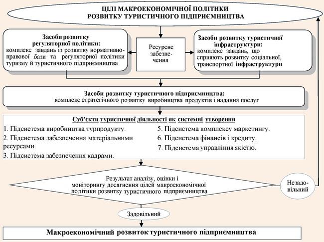 Модель механізму макроекономічної політики розвитку туристичного підприємництва