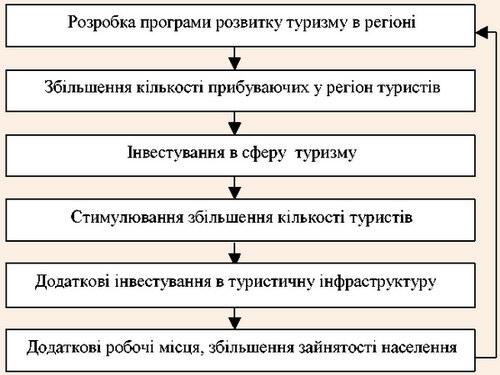 Цикл розвитку туристичного регіону