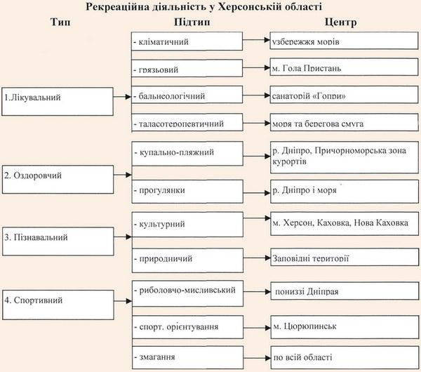 Основні типи рекреаційної діяльності
