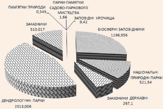 Територіальна структура природно-заповідного фонду Херсонської області