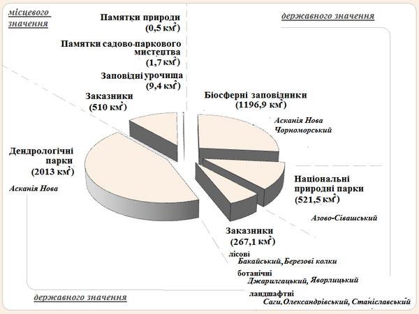 Структура природно-заповідного фонду Херсонської області