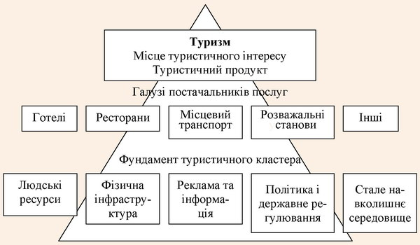 Загальна схема туристичного кластера