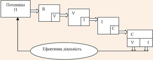 Модель інтеграції компонентів потенціалу санаторно-курортного комплексу