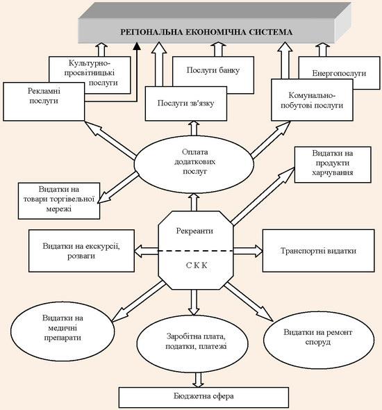 Видатки системи санаторно-курортного комплексу в економічній системі регіону