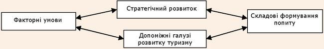 Напрямки розвитку міжнародного туризму у Чернівецькій області за складовими «ромба М.Портера»