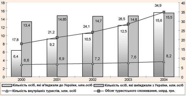 Динаміка розвитку туристичної та курортної галузей України