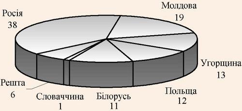 Структура іноземного (в'їзного) туризму до України