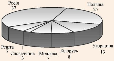 Структура іноземного (виїзного) туризму з України