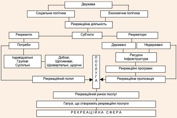 Схема взаємозв'язку суб'єктів