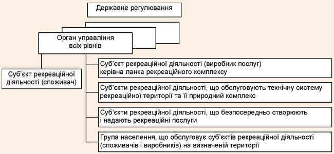 Схема здійснення державного регулювання суб'єктів рекреації
