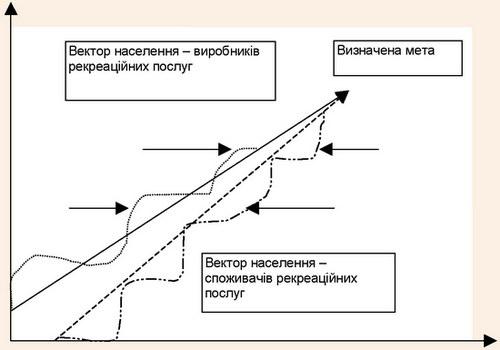 Схематичне зображення процесу регулювання рекреаційної діяльностї суспільства