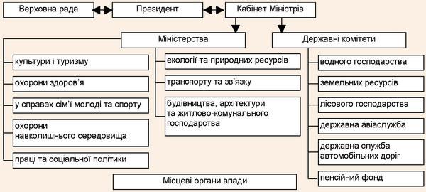 Суб'єкти рекреаційної сфери в ієрархічній послідовності