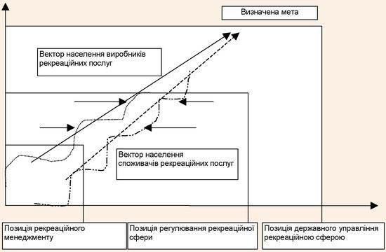 """Схема позицій категорій """"управління"""", """"регулювання"""", """"менеджмент"""" у межах рекреаційної сфери"""