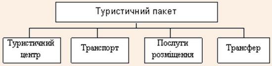 Структура туристичного пакета