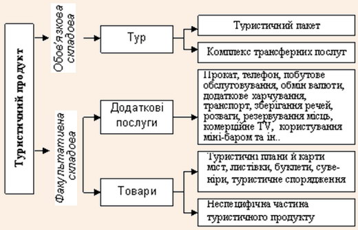 Структура туристичного продукту