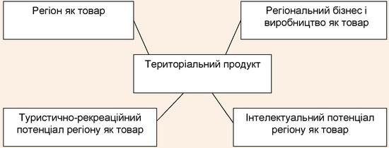 Концепції «територіального продукту»