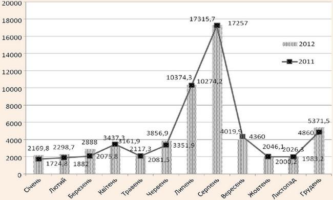 Динаміка кількості ночівель (не менше 1 ночі) за місяцями року