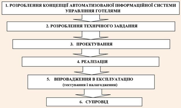 Схема етапів розроблення автоматизованої інформаційної системи управління готелями