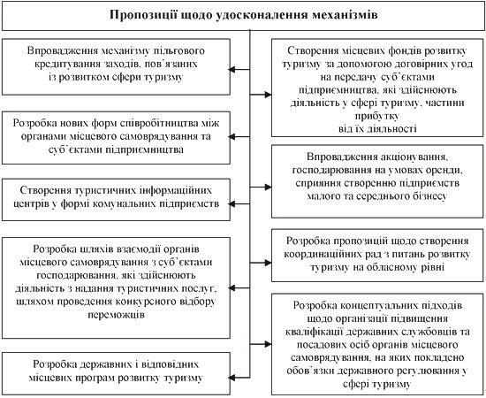 Шляхи удосконалення механізмів державного регулювання сфери туризму
