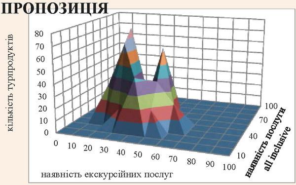 Зразок рельєфного моделювання попиту та пропозиції на основі параметричних характеристик турпродуктів