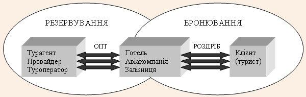 Взаємозв'язок систем бронювання и резервування