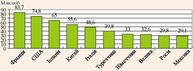 Рейтинг країн лідерів з приймання іноземних туристів за 2016 рік