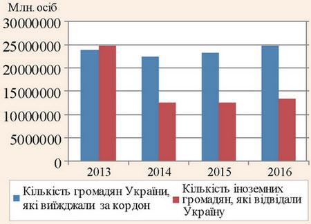 Показники структур и туристичних потоків України за період з 2013 до 2016 року