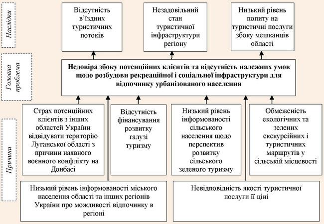 Аналіз причин та наслідків головної проблеми розвитку туризму в Луганській області
