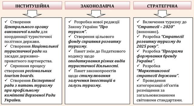 Основні складові туристичної реформи в Україні
