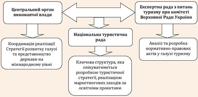 Модель державного управління у галузі туризму