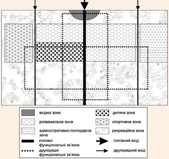 Схема функціонального вирішення рекреаційно-розважальних територій у міському середовищі